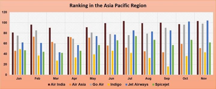 ASPAC ranking