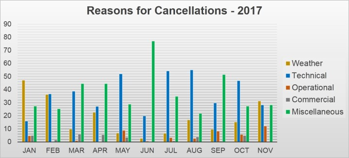 Cancellation Reasons