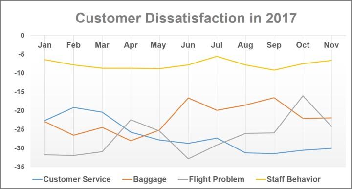 CS Dissatisfaction 2017