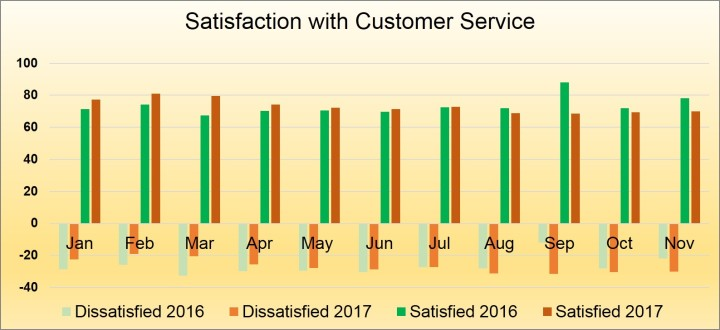 Satisfaction with CUstomer Service